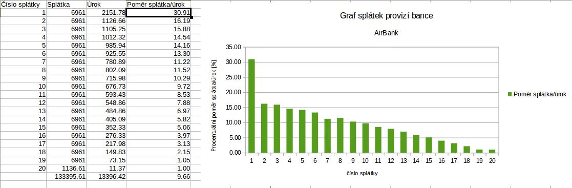 AirBank-graf