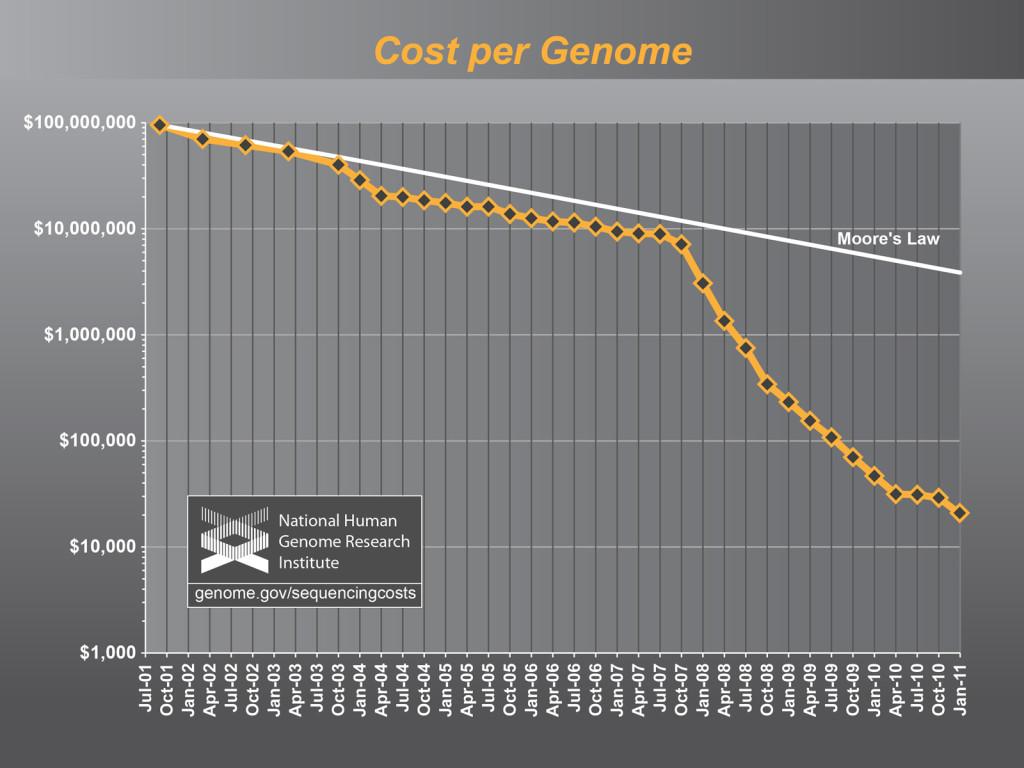 Převzato z: http://venturebeat.com/2013/01/27/the-personalized-medicine-revolution-is-almost-here/